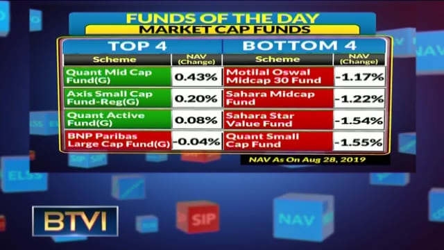 Best Mutual Funds of the day (August 28)